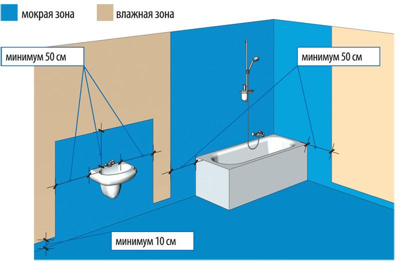 Ванная гидроизоляция лента наливной пол perfeta